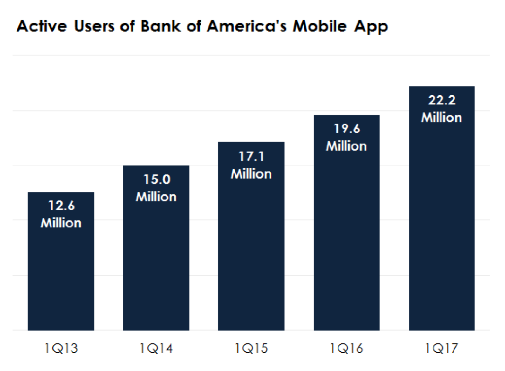 Bank of America payment apps- usage statistics